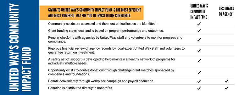 UWW-E-PledgeCard-760x302-CommunityImpactFund - Susan Smith.png